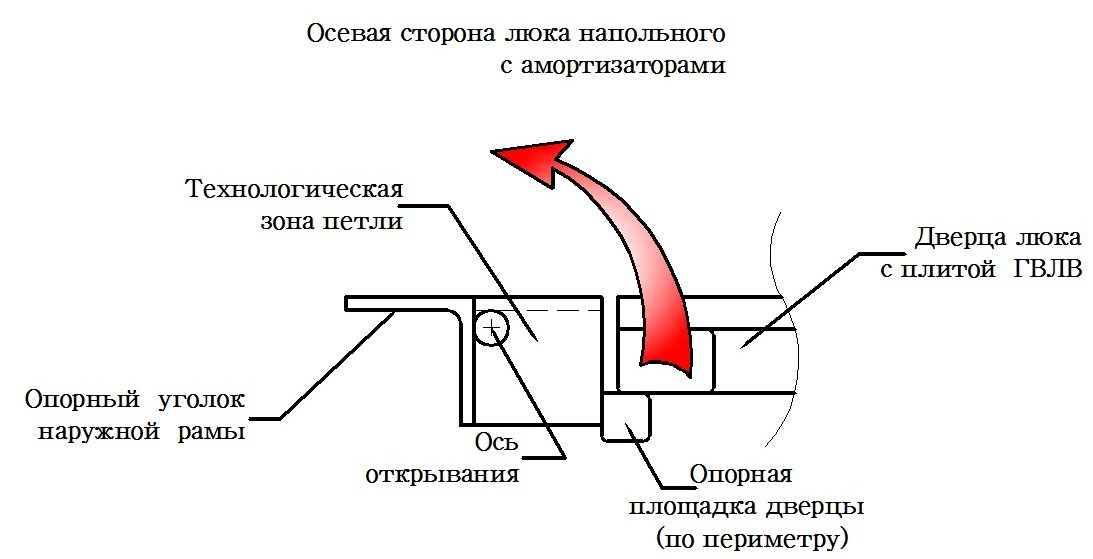 Чертежи петель для напольных люков