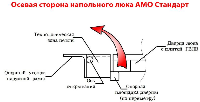 Петлевая сторона напольного люка АМО Стандарт